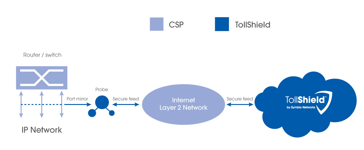 Deploy TollShield toll fraud mitigation on IP Networks with Secure Probes
