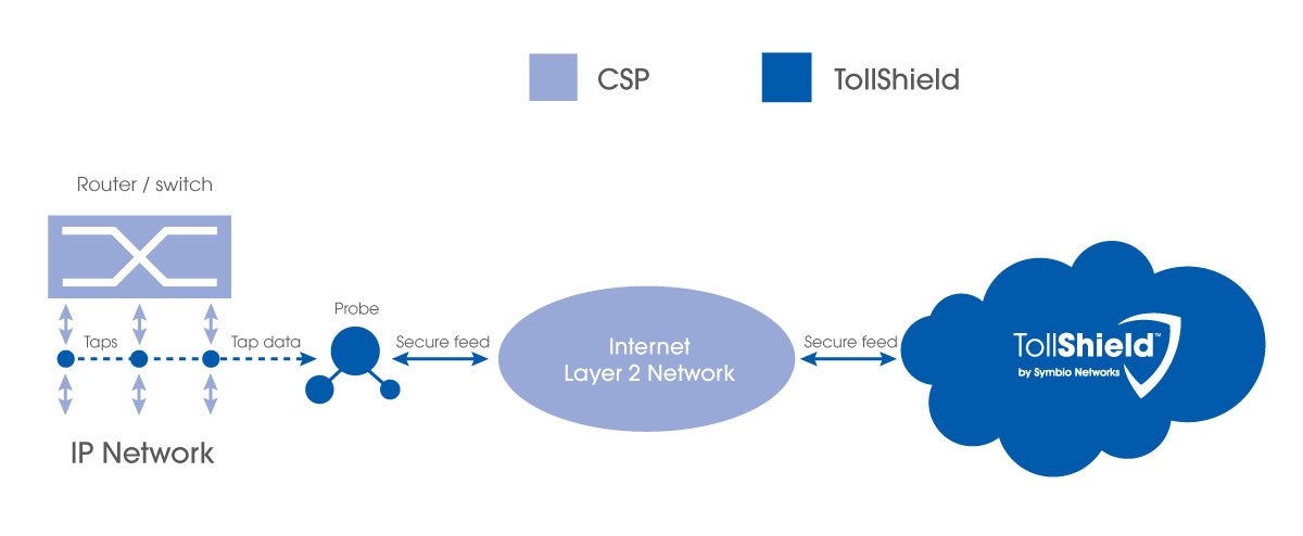 Deploy TollShield toll fraud mitigation on IP Networks with Zero-Footprint Taps