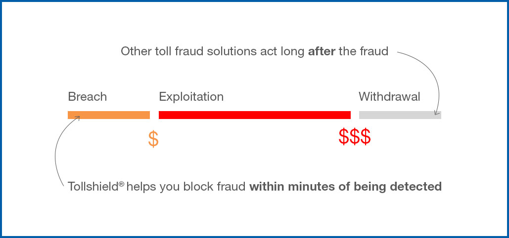 The TollShield advantage | Toll fraud mitigation for Carriage Service Providers